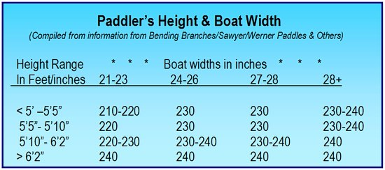 Kayak Length for Height Chart 2